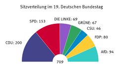 독일 선거 제도 2017년 총선 709석으로 늘어난 이유