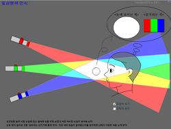빛의 삼원색 합성 인식 가상 실험 프로그램 - 수업설명팁 포함