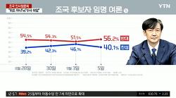 동양대 총장 표창장 논란 이후, 조국 지지율 반대 56.2%, 찬성 40.1%