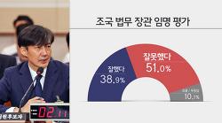 KBS 여론조사, 조국 임명 '잘했다' 38.9% vs '잘못했다' 51.0%