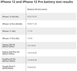 애플 - 아이폰12 시리즈, LTE보다 5G에서 사용시 20% 빠른 배터리 소모량을 보여줘