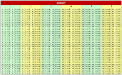 2018년 60일 단위 구분 (엑셀)