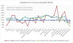 퀄컴 SDM845, SDM670 초기 벤치마크 분석.(Geekbench) (update 18.02.10.)