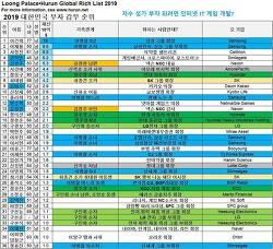 2019년 세계, 한국 부자 갑부 순위 랭킹, 10억$ 넘는 한국인 갑부 36명