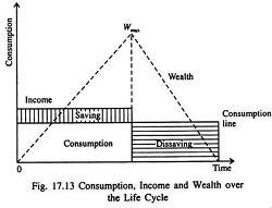 생애 주기 이론 및 항상 소득 가설 - 인구 · 고용 :: 시사경제용어