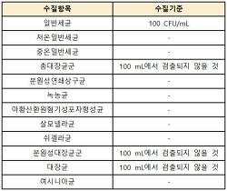 식수용 수돗물 수질기준
