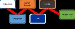 [JAVA] Java의 역사와 JVM, 알아두어야 하는 상식