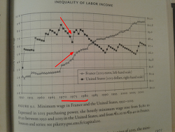 최저임금 인상이 소득 불평등을 좁혔다 프랑스와 미국 사례 - 토마스 피케티