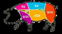 돼지의 7부위 특징과 요리법