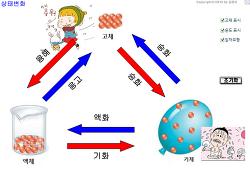 물질의 상태변화 확인 프로그램 - 상태변화 6가지 열출입 설명때 사용