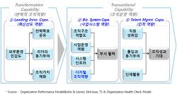 조직역량의 체계적 혁신 (POSRI)
