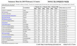 Summary Data for 2019 February's Comets