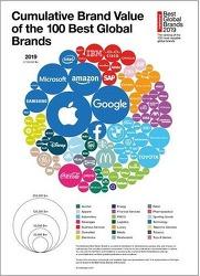 2019년 글로벌 100대 브랜드..삼성 6위 Best Global Brands 2019