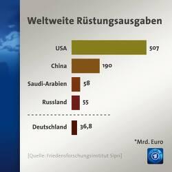 세계 군사비 지출 2018년, 미국 1위, 중국 2위, 사우디 3위, 러시아 4위