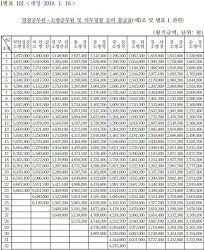 경찰공무원ㆍ소방공무원 및 의무경찰 등의 봉급표 알아보기