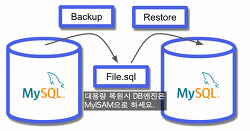 MySQL mysqldump로 full backup, DB table 백업, 복원 (중요:대용량 복원은 MyISAM엔진으로 변경하세요)