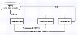 Spring Boot + Spring Batch 분석_02