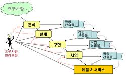 [SE]소프트웨어 형상관리