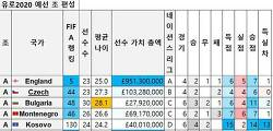 유로 2020 예선 일정, 결과, Fifa랭킹 선수 팀 가치, 분석