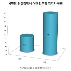 민주당-통합당-정의당 지지자들 '양심'과 '민주주의 성숙도' 비교: 민주당 지지자, 민주당위성정당 (시민당,열린당) 반대 48%, 찬성 41.9%보다 더 많아, 같은 질문 통합당 지지자 찬성 64% 반대 26.3%..
