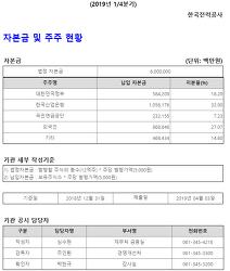 한국전력 (한전) 주주 구성, 산은 32.9%, 외국인 27%, 정부 182%, 연금공단 7.23%