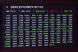 국무총리인준, 검경수사권조정, 유치원법 통과