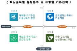 소재, 부품, 장비 克日 '3N(NLab-NFacility-Nteam)' R&D