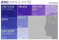 [보도] 중앙일보 - 19대 대선후보 공약 토픽 및 키워드맵 비교
