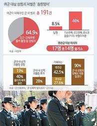해군 이어 육군 사단장도 女장교 성추행 보직해임