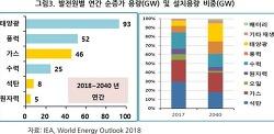석유 메이저, 저탄소행 여정 시동 - 전기차 충전과 재생에너지 투자 본격화 - POSRI 2019.02.28