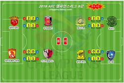 2019 AFC챔피언스리그 8강 결과,대진,일정,한국 시간