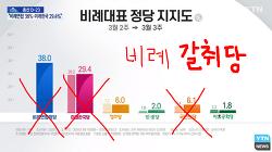 똘마니 위성정당들 여론조사 문제점 - 범죄를 정당화하는 여론조사, 시사토론