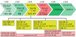코로나 19 대전 고위험시설 9개 업종 새벽 집합금지 해제