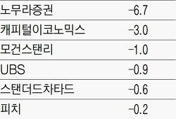 올해 한국 성장률 전망