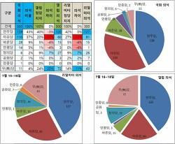국회 정당 의석 대비 여론조사 정당 지지율 의석 비교