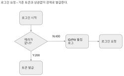 [ASP.NET Core 2] OAuth2 인증에서 사용까지 (5) - 인증과 사용 시나리오