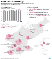 2018년 폭염과 홍수로 인해 북한 인구 43%인 1천 90만명 식량 부족으로 영양 결핍 상태