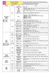 태국국수분류표