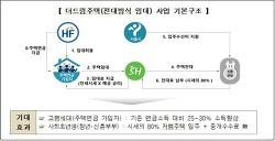 서울시, 주택연금 가입자 빈집 청년‧신혼부부에 임대...전국 최초