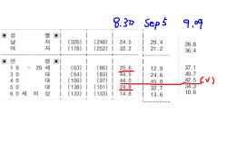 조국 법무장관 임명 리얼미터 여론조사 의문점. 긍정 46.6%, 부정 49.6%
