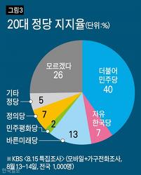 20대 자유한국당 지지율 7%, 민주당 40%, 정의당 7% - 정한울 연구원