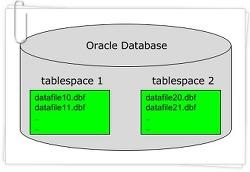 [Oracle] 오라클 테이블 스페이스, 데이터 파일 관련 명령어