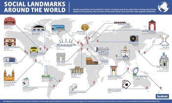 Social Landmarks?