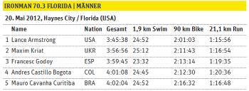 2012 플로리다 하프아이언맨 - 마침내 랜스의 첫번째 승리 !