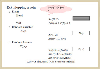 Preview & Review of Adaptive Signal Processing (Fundamentals of stochastic processing)