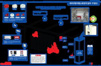 캐비넷형 자동소화장치-시스템 구성도