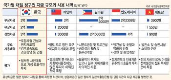 정말로 대한민국 현대사가 성공한 역사였을까?