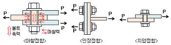 철골의 접합방법, 볼트접합과 고력볼트접합의 차이점
