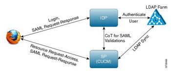 [연재] Single Sign On (SSO)의 이해 - 2. SAML 2.0 Deepdive (상)