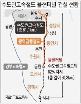 수도권고속철도 율현터널 개통, 전국 1일 생활권 드디어 꿈이 현실로.